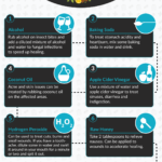An infographic on the ten essential prepper supplies for home remedies.