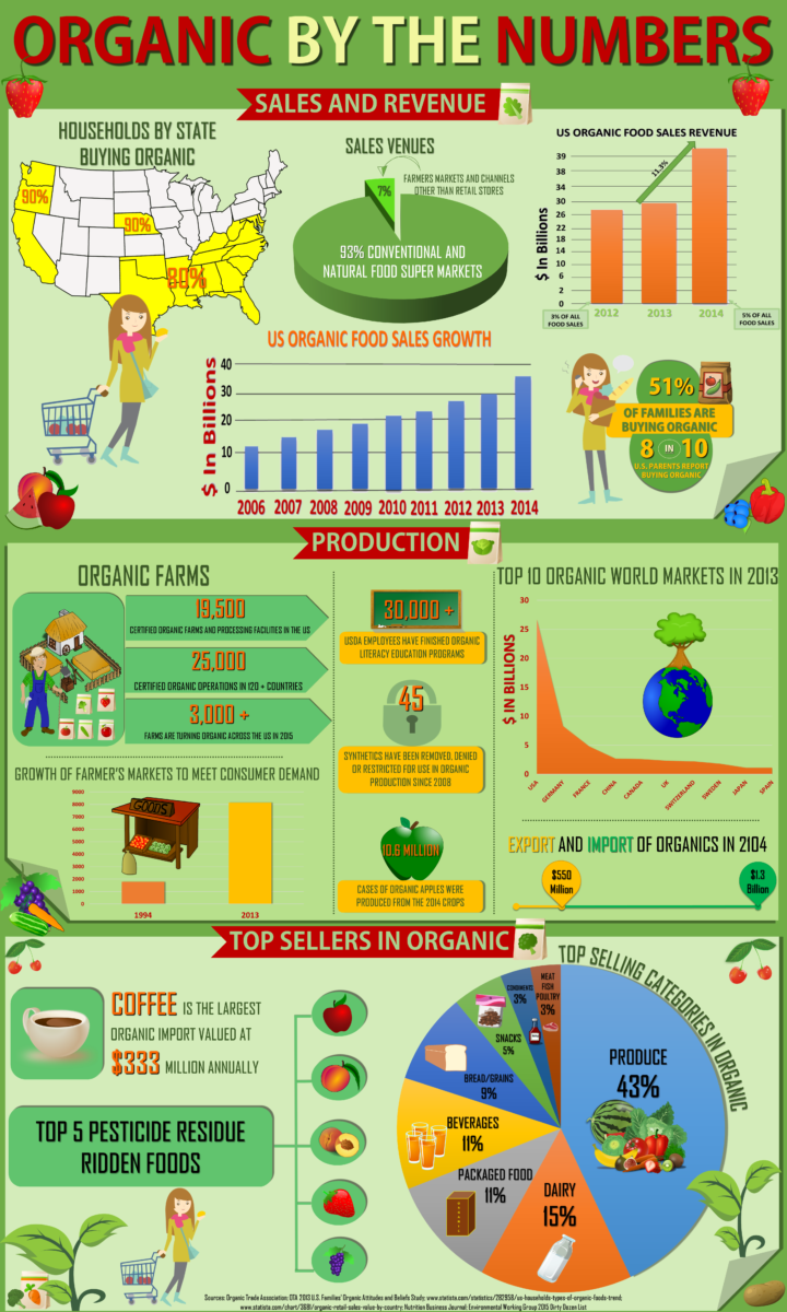 An infographic showing organics by the numbers.